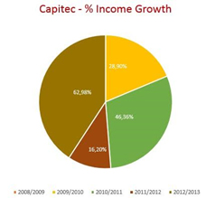 swot analysis capitec bank Major banks analysis – south africa  nedbank and standard bank) this analysis is unique in that it aims to aggregate the results of the major banks.