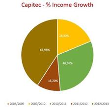 capitec-stats